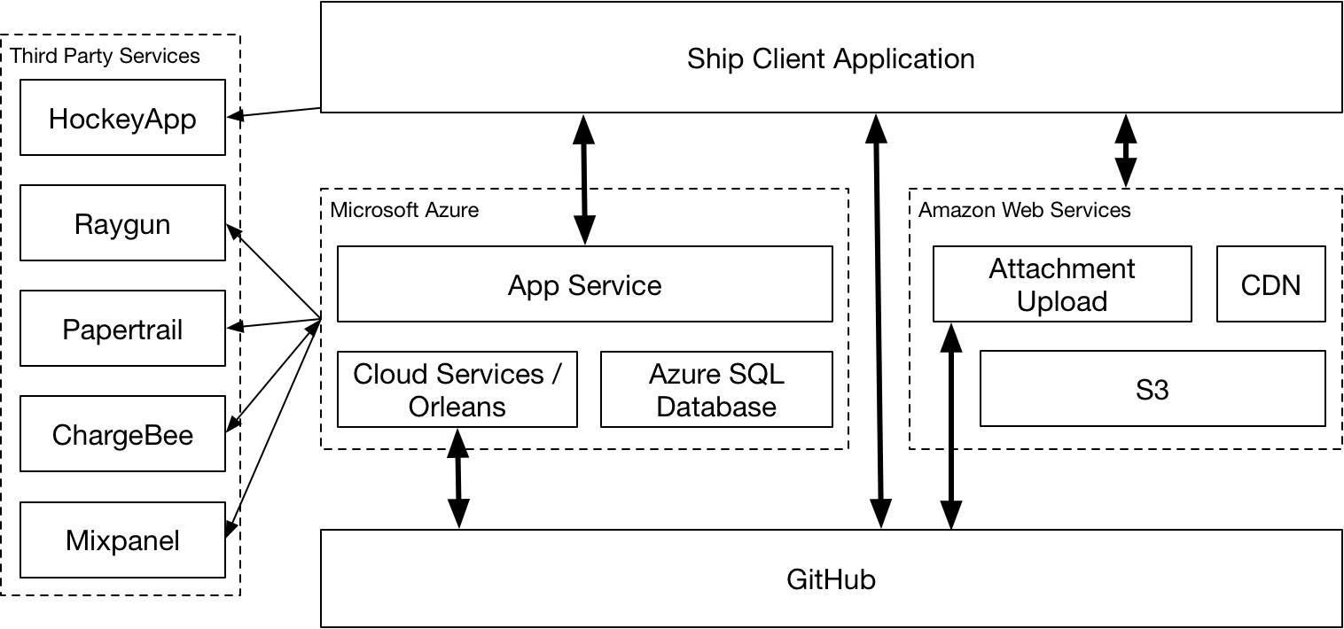 Ship 2 0 Privacy and Data Security — Ship 2 0 documentation